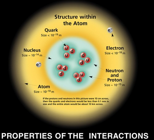 Particles quarks subatomic.jpg