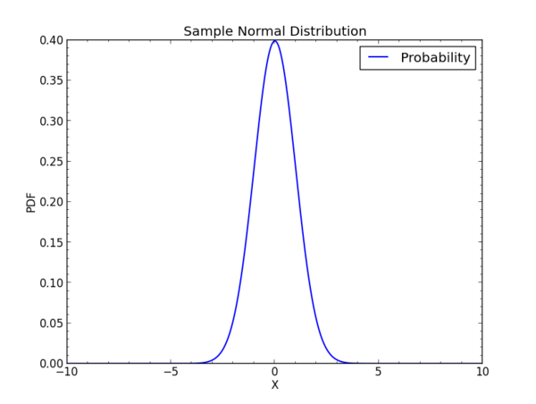 Norm probability.png