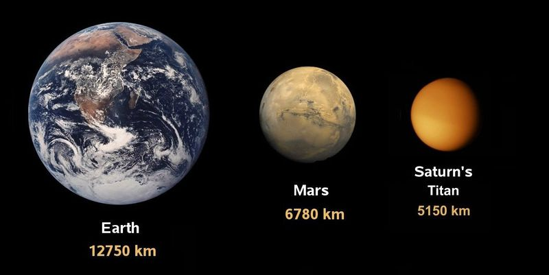 File:Mars earth titan.jpg